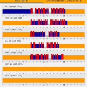 SDMobile représentation graphique